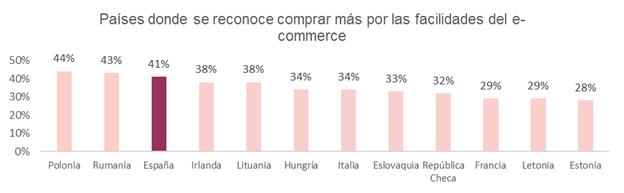 Dos de cada cinco españoles compran más de lo que deben por culpa de las redes sociales