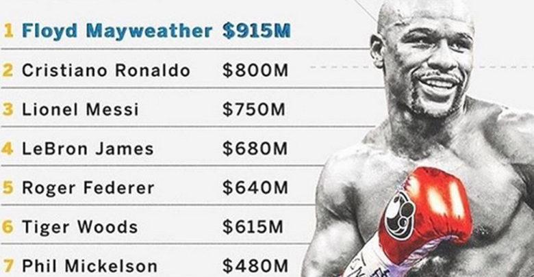 ¿Sabías que el deportista mejor pagado de la última década es un boxeador?